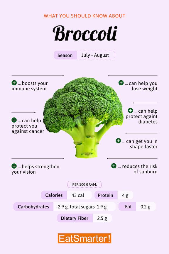 Broccoli Infographic
